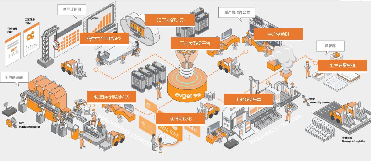 (工业企业)工厂智能运维管理系统整体解决方案