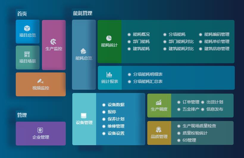 工厂ERP系统,一整套工厂生产车间运维管理软件方案